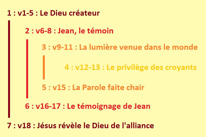 Le prologue de Jean